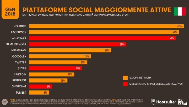 We Are Social: sono 4 miliardi gli individui connessi