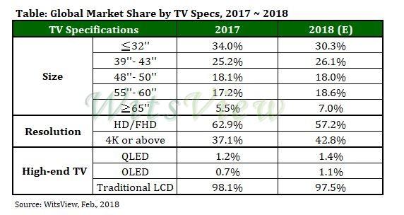Mercato TV: nel 2017 gli LCD al 98% di diffusione contro lo 0,7% degli OLED