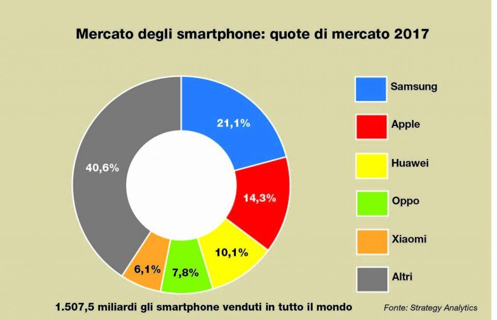 Smartphone: venduti un miliardo e mezzo di pezzi