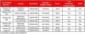 AMD FreeSync e BenQ EX3203R