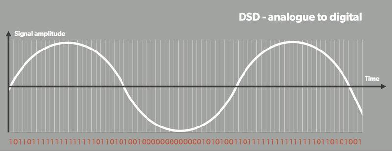Tutto quello che bisogna sapere sull'audio e i file DSD