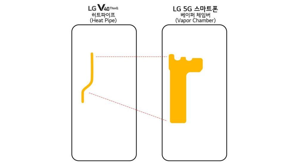 Smartphone LG 5G in arrivo con ampia batteria