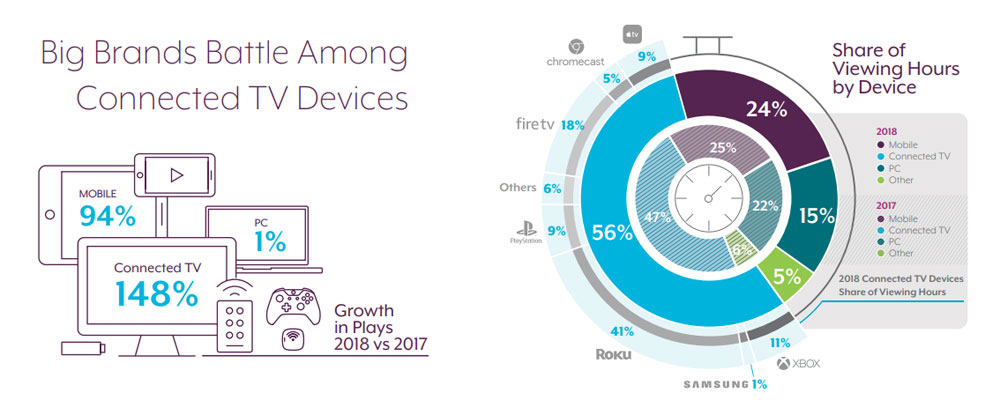 Streaming video nel 2018: vola Roku e Apple TV è la più virtuosa