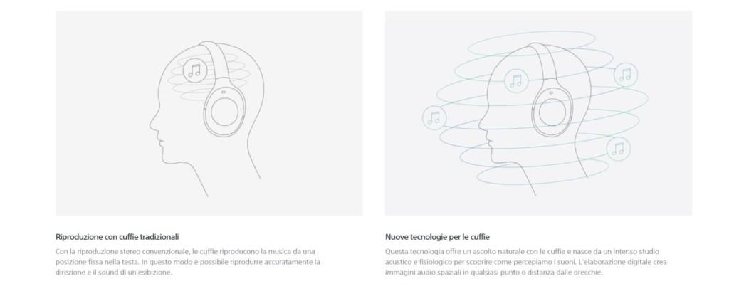 CES 2019: il Sony 360 Reality Audio sarà davvero rivoluzionario?