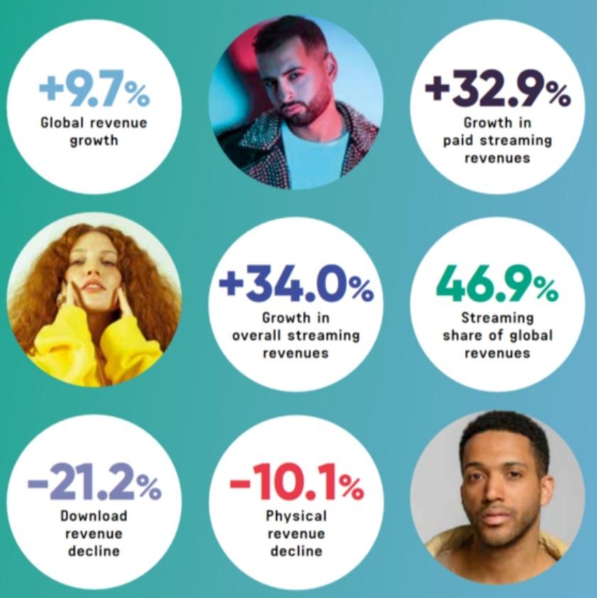 Mercato musicale globale: lo streaming si pappa quasi metà dei ricavi