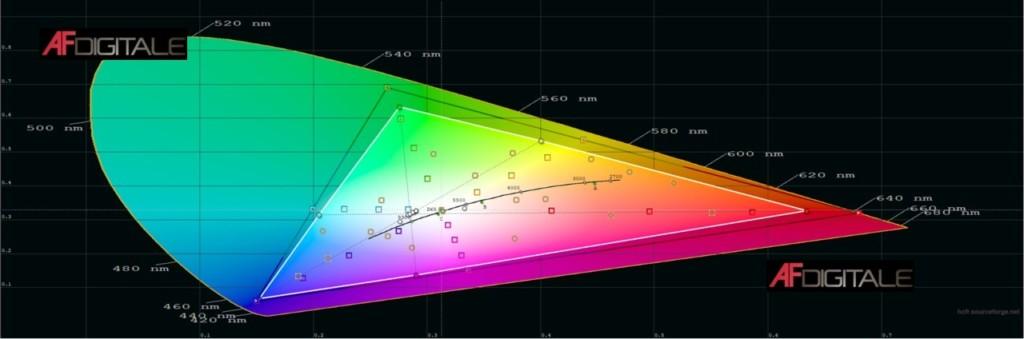 LG NanoCell 55SM9010PLA – Il nostro test