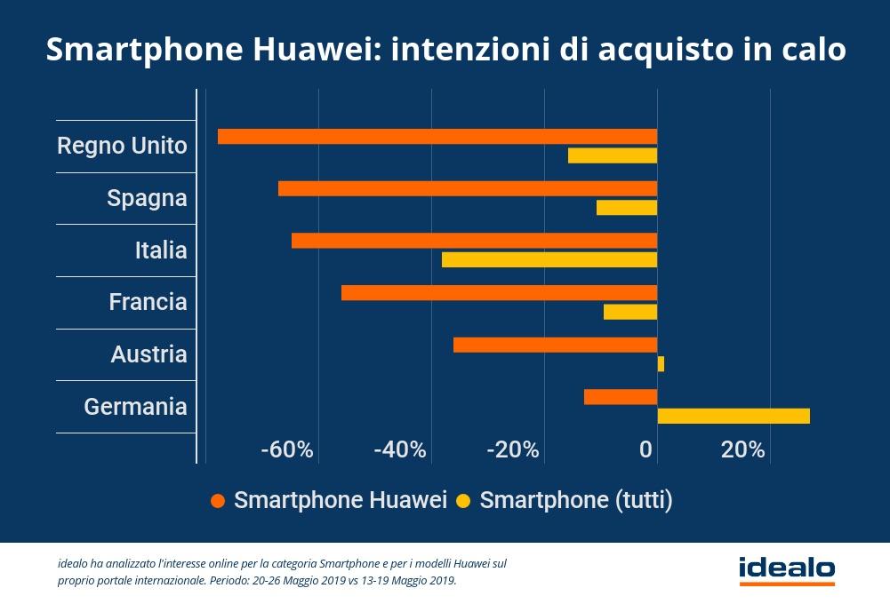 Caso Huawei e crollo delle ricerche online in Italia: -64,8%