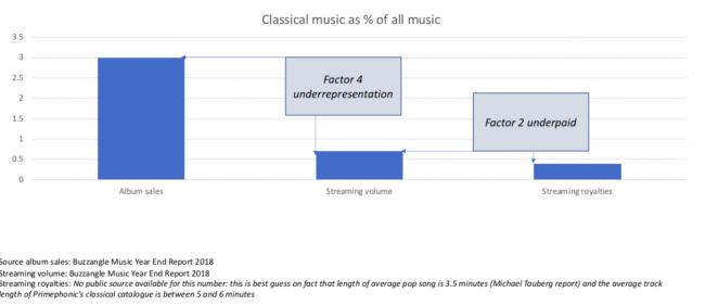 Spotify ha salvato la musica, ma si è dimenticato di quella classica