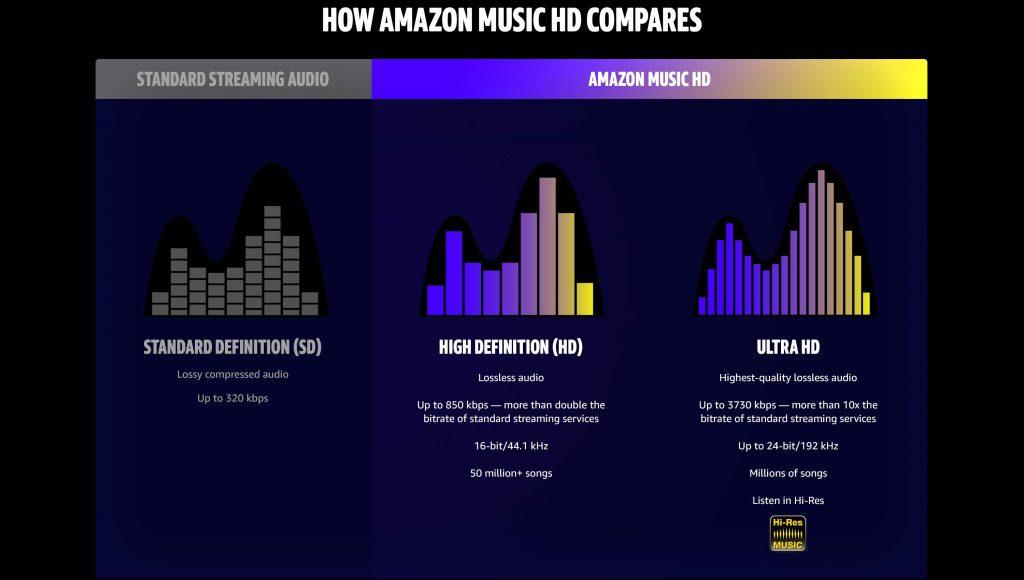 Amazon Music HD: finalmente arriva lo streaming serio