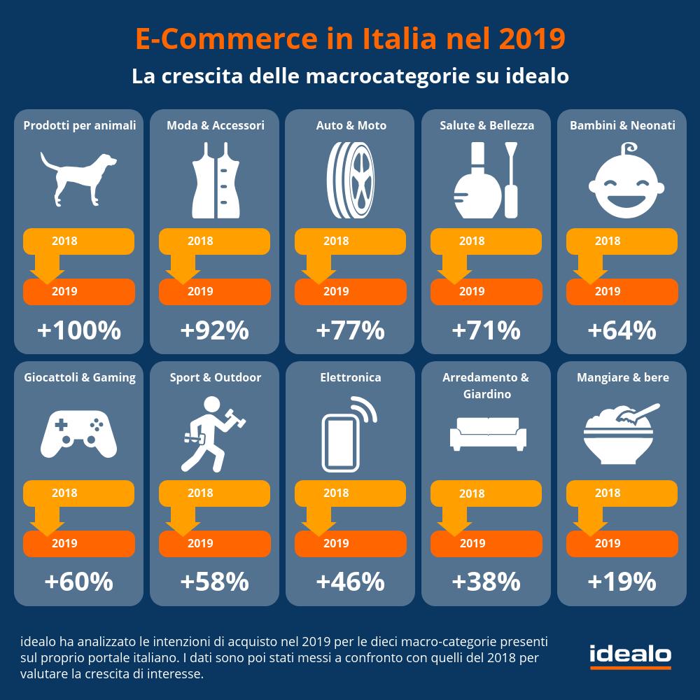 E-commerce italiano: Apple ha dominato i desideri tech del 2019