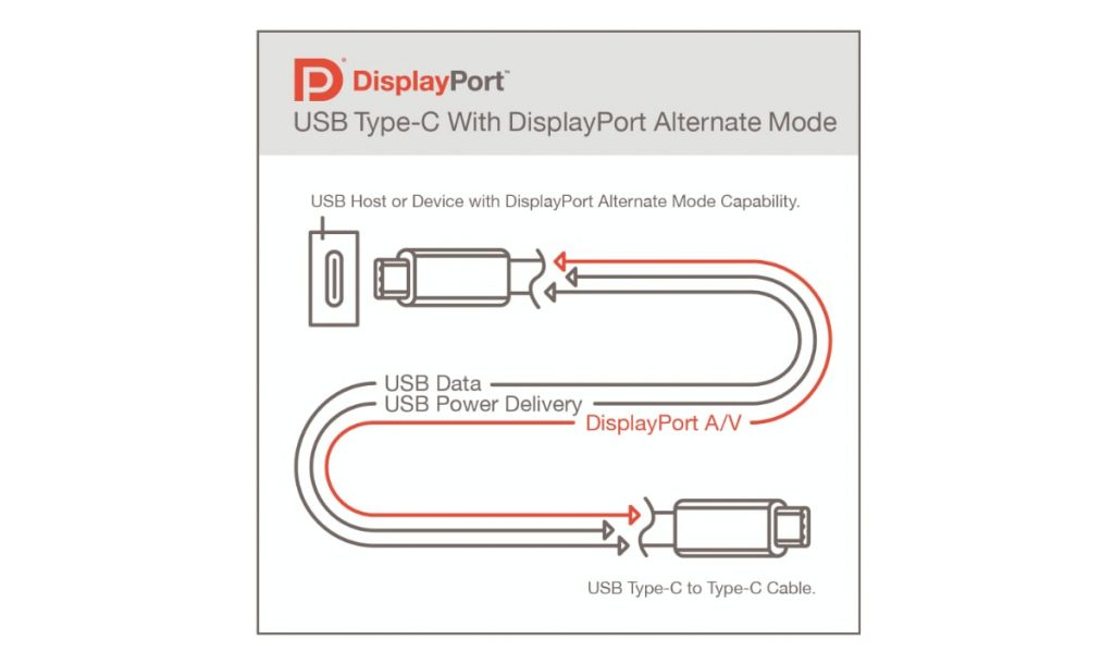 Lo standard Display Port 2.0 su USB4 supporterà segnali fino a 16K